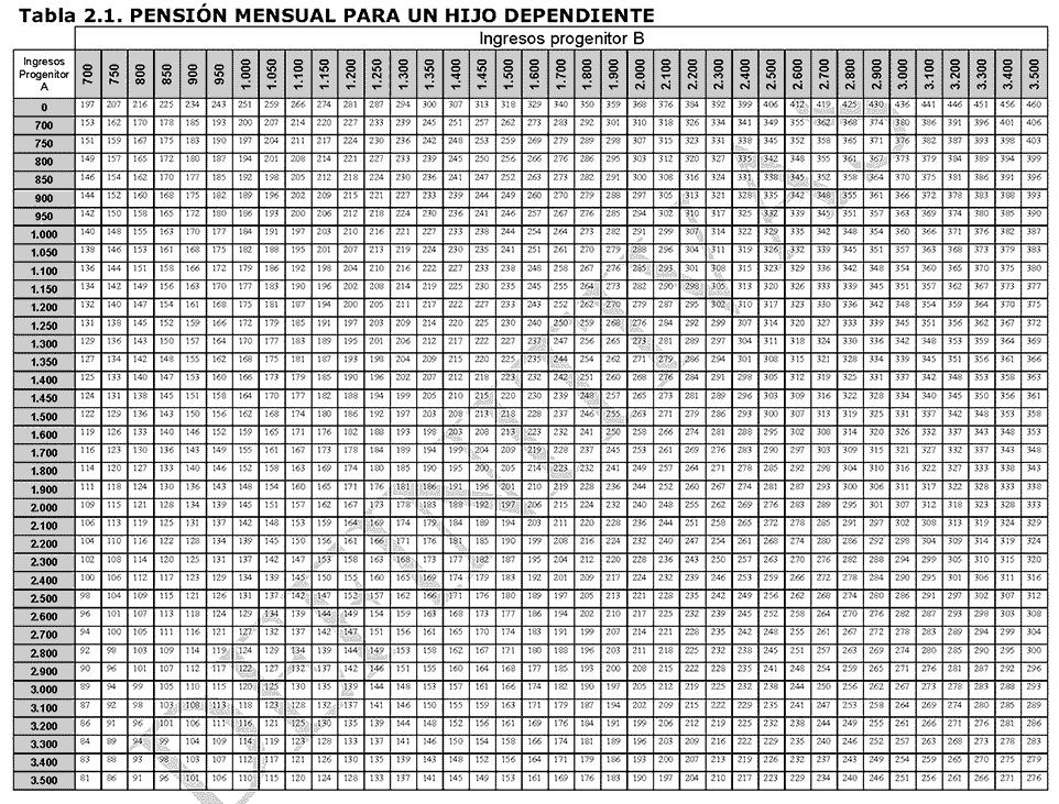 TABLA PENSION MENSUAL DE UN HIJO DEPENDIENTE